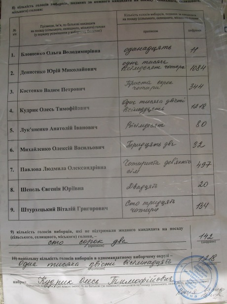 Сфальсифіковані результати виборів 27 травня 2012 року в селі Софіївська Борщагівка Києво-Святошинського району Київської області