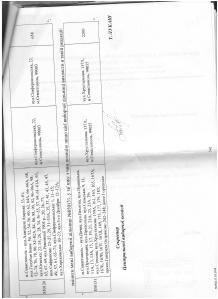 Постанова Центральної виборчої комісії утворення нових  виборчих дільниць в селі Софіївська Борщагівка на підставі даних Києво Святошинської РДА 4