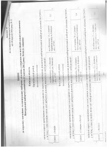 Постанова Центральної виборчої комісії утворення нових  виборчих дільниць в селі Софіївська Борщагівка на підставі даних Києво Святошинської РДА 2