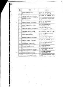 список власників земельних ділянок село Софіївська Борщагівка прирордоохорона та археологічна зона